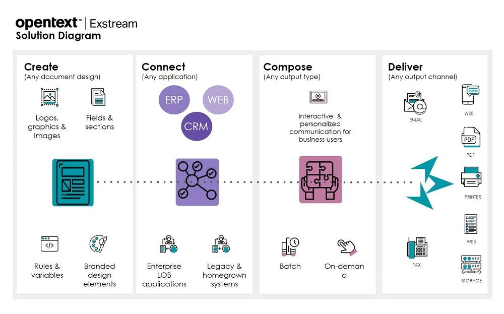 OpenText Exstream Solution diagramm
