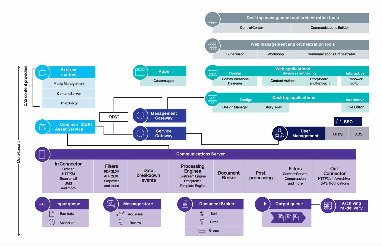 opentext exstream architecture