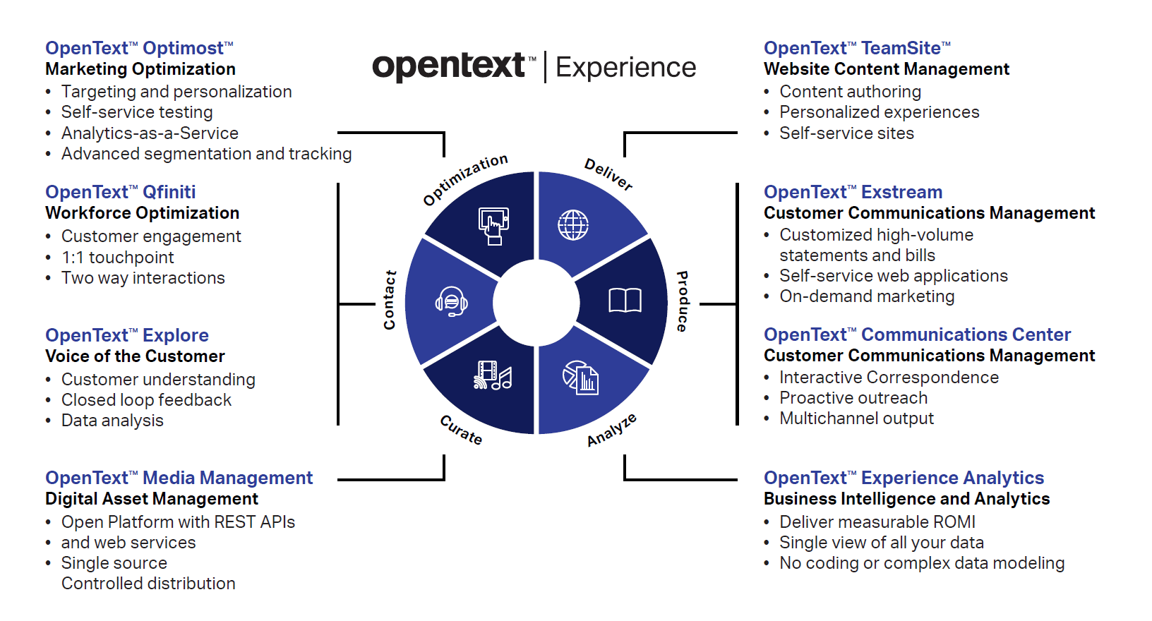exstream experience products