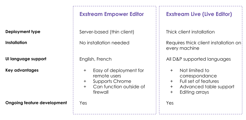 exstream empower and live editor