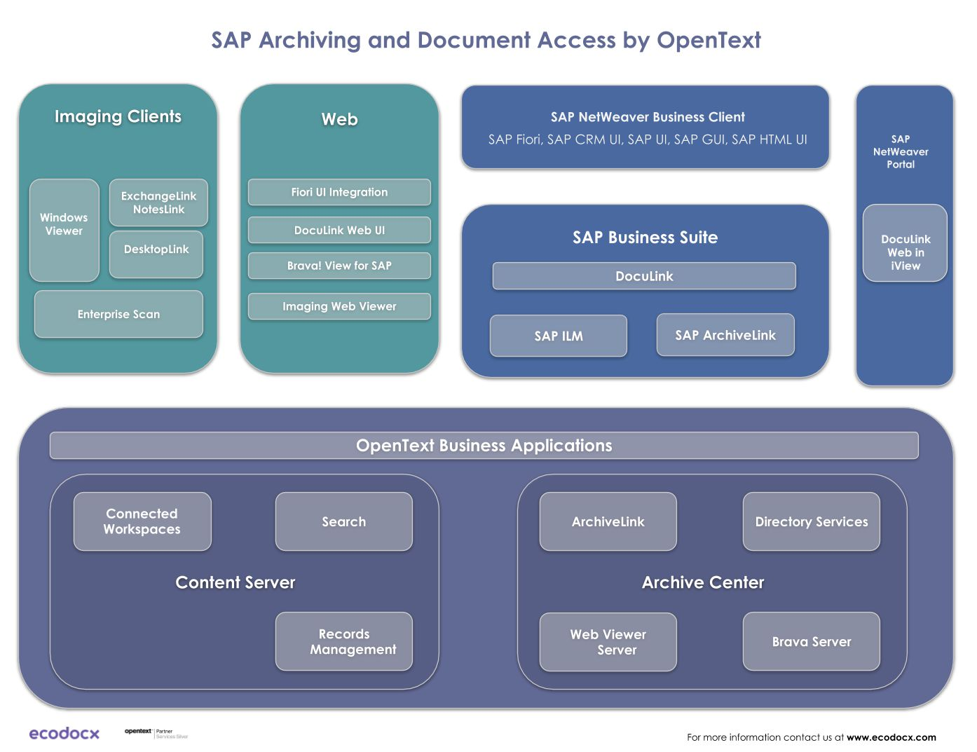 opentext archiving and document access solution architecture conmponents