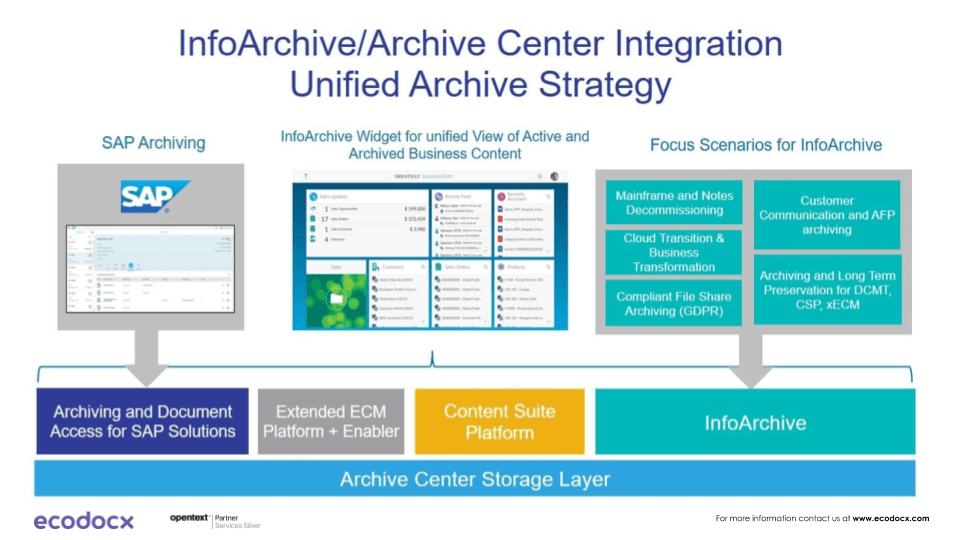 opentext archive server architecture
