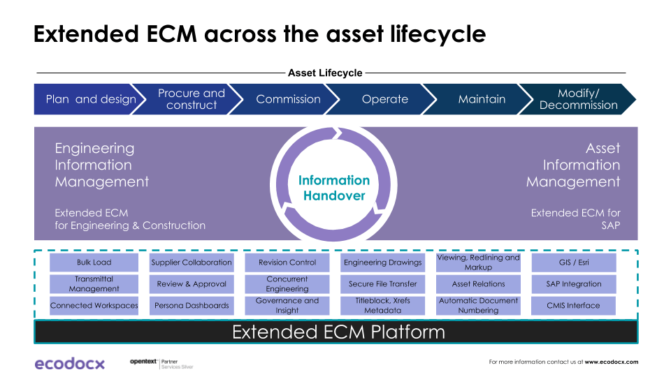 Extended ECM for Engineering lifecycle