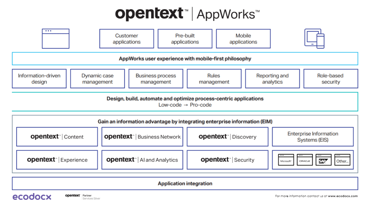 OpenText AppWorks architecture