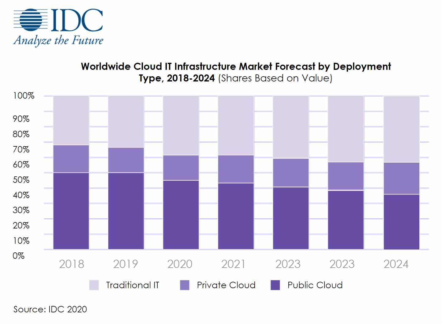 IDC private and public cloud statistics opentext