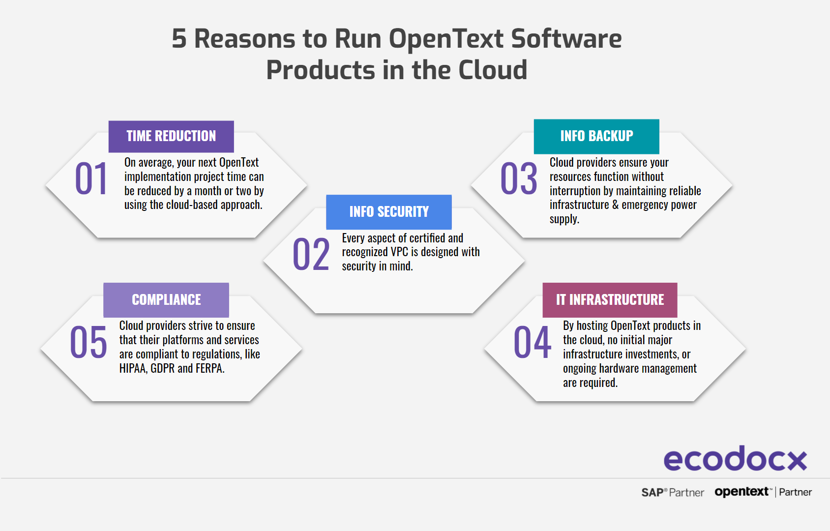 infographic 5 reasons to run opentext in the cloud