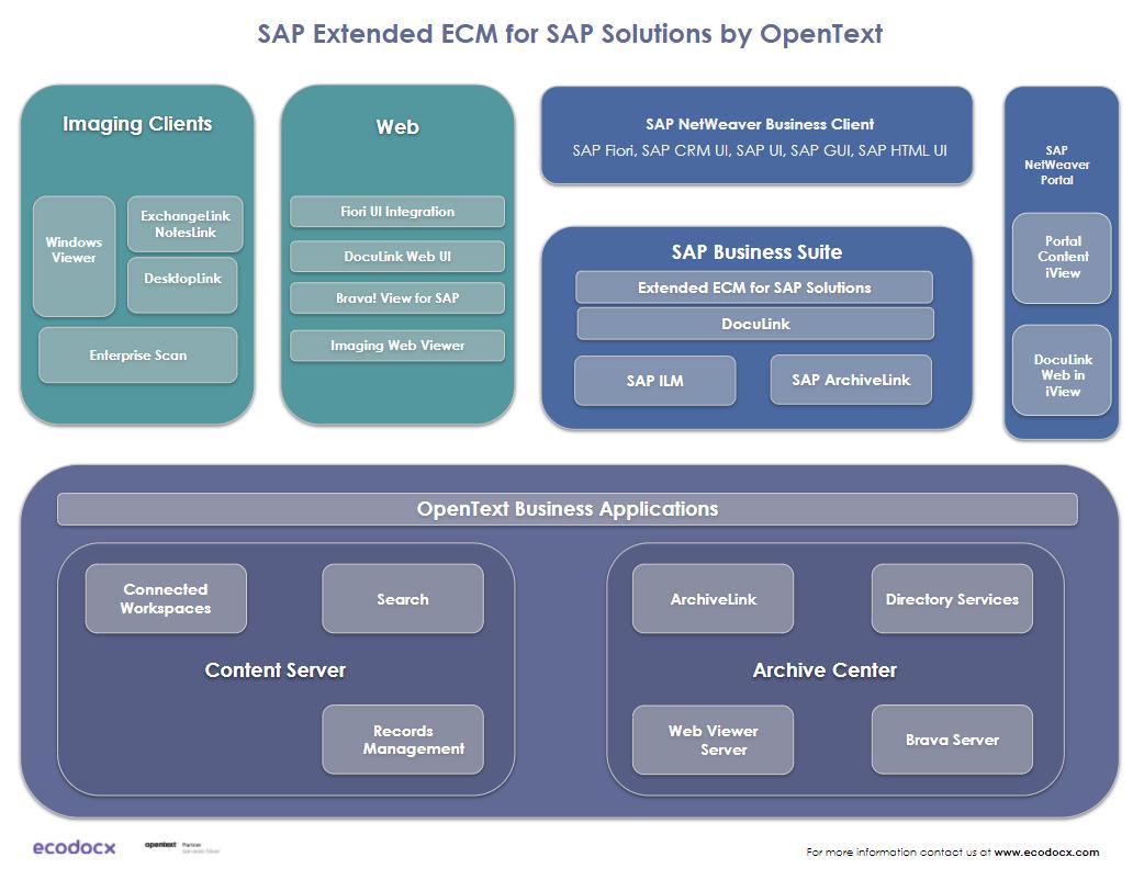 sap extended ecm for sap by opentext solution architecture; xecm for sap components